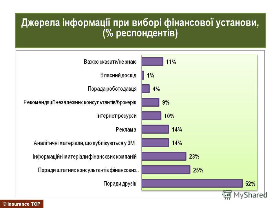 © Insurance TOP Джерела інформації при виборі фінансової установи, (% респондентів)