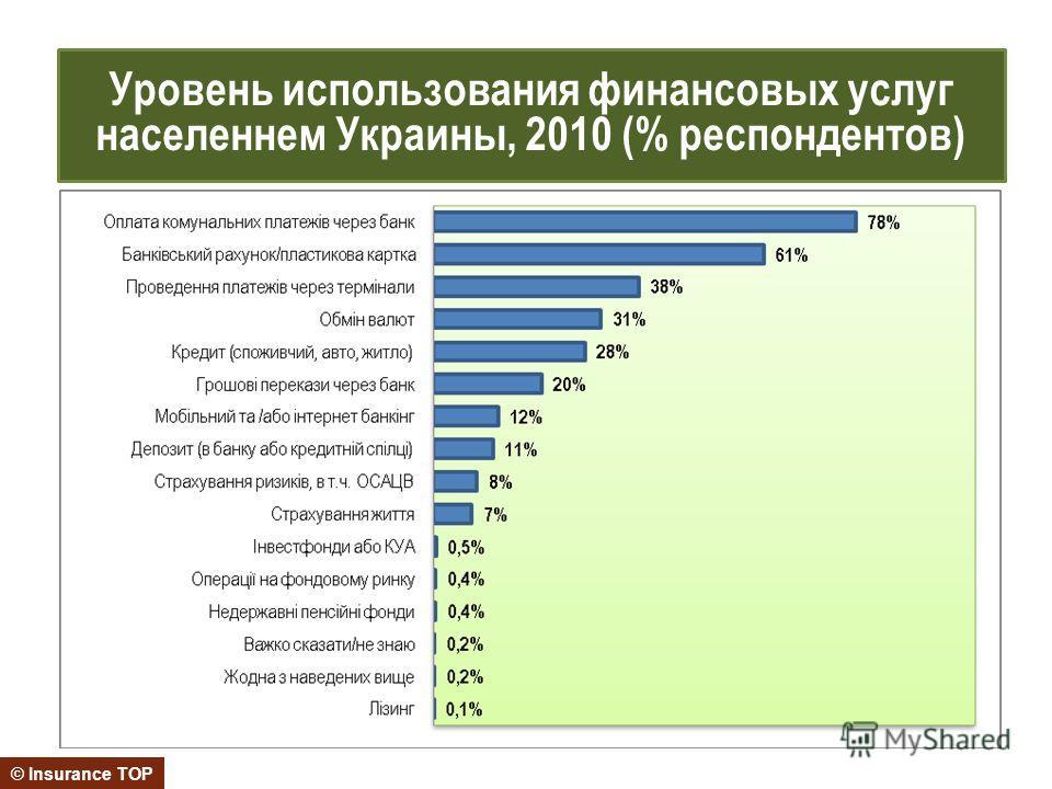 © Insurance TOP Уровень использования финансовых услуг населеннем Украины, 2010 (% респондентов)