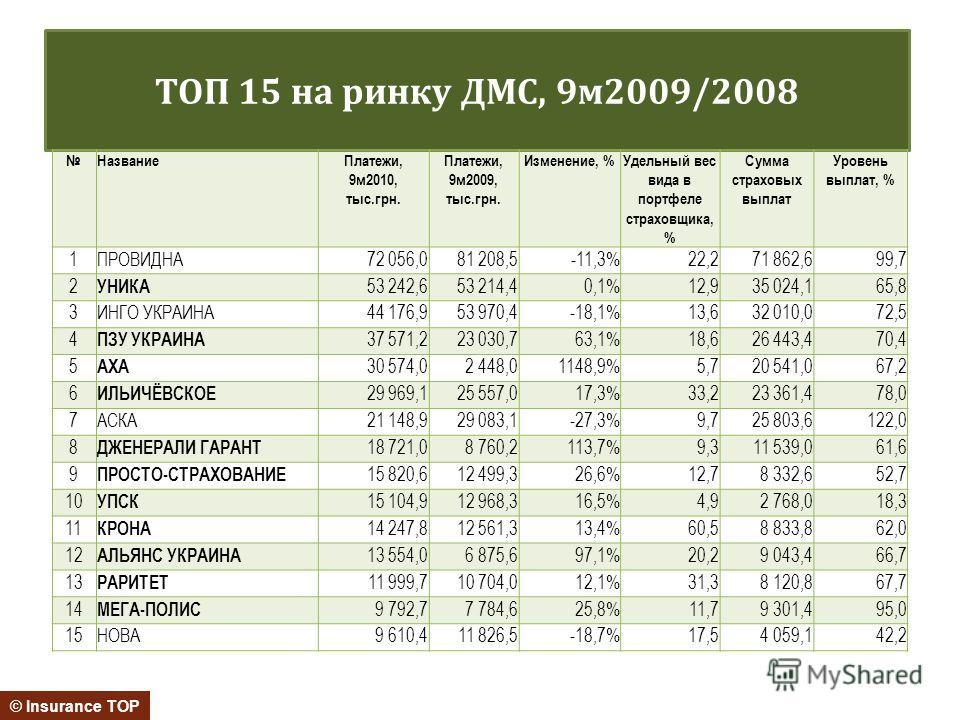 ТОП 15 на ринку ДМС, 9м2009/2008 © Insurance TOP НазваниеПлатежи, 9м2010, тыс.грн. Платежи, 9м2009, тыс.грн. Изменение, %Удельный вес вида в портфеле страховщика, % Сумма страховых выплат Уровень выплат, % 1ПРОВИДНА72 056,081 208,5-11,3%22,271 862,69