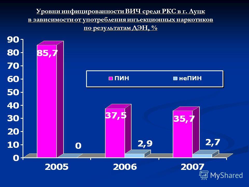 Уровни инфицированности ВИЧ среди РКС в г. Луцк в зависимости от употребления инъекционных наркотиков по результатам ДЭН, %