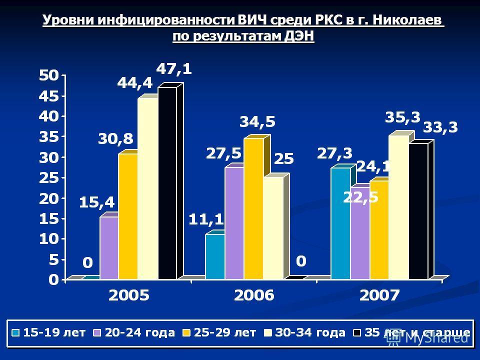 Уровни инфицированности ВИЧ среди РКС в г. Николаев по результатам ДЭН
