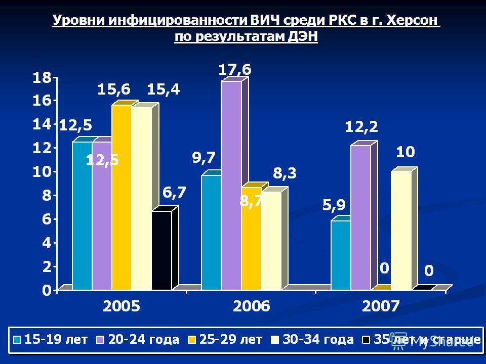 Уровни инфицированности ВИЧ среди РКС в г. Херсон по результатам ДЭН