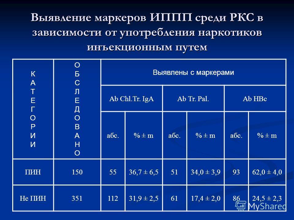 Выявление маркеров ИППП среди РКС в зависимости от употребления наркотиков инъекционным путем КАТЕГОРИИКАТЕГОРИИ ОБСЛЕДОВАНООБСЛЕДОВАНО Выявлены с маркерами Ab Chl.Tr. IgAAb Tr. Pal.Ab HBc абс.% ± mабс.% ± mабс.% ± m ПИН1505536,7 ± 6,55134,0 ± 3,9936