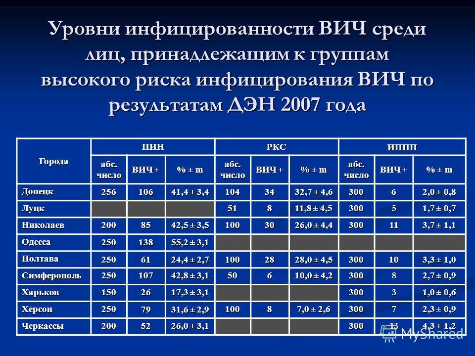 Уровни инфицированности ВИЧ среди лиц, принадлежащим к группам высокого риска инфицирования ВИЧ по результатам ДЭН 2007 года Города ПИНРКСИППП абс.число ВИЧ + % ± m абс.число ВИЧ + % ± m абс.число ВИЧ + % ± m Донецк256106 41,4 ± 3,4 10434 32,7 ± 4,6