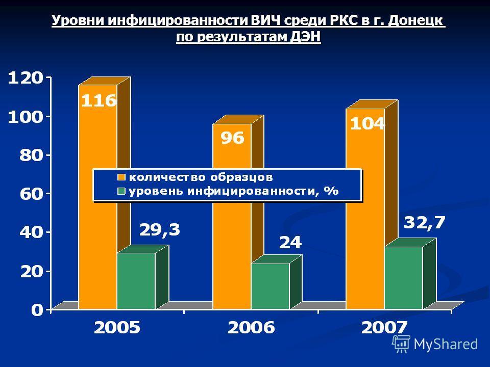 Уровни инфицированности ВИЧ среди РКС в г. Донецк по результатам ДЭН