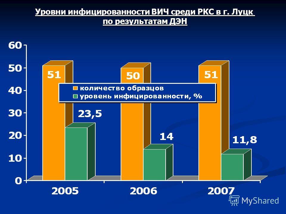 Уровни инфицированности ВИЧ среди РКС в г. Луцк по результатам ДЭН