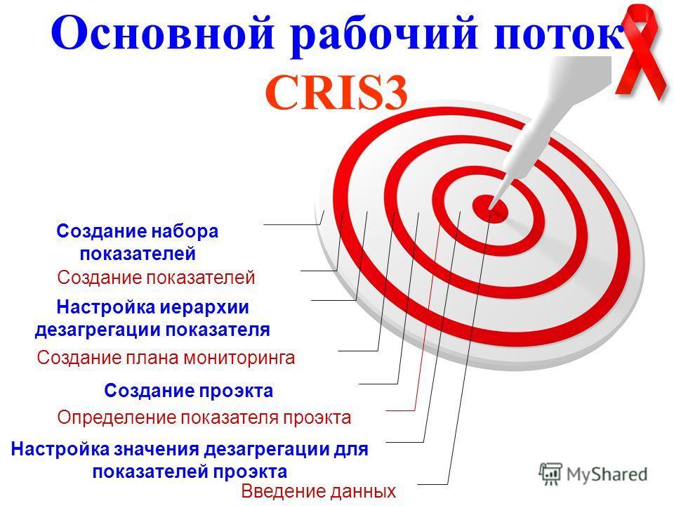 Основной рабочий поток CRIS3 Введение данных Настройка значения дезагрегации для показателей проэкта Определение показателя проэкта Создание проэкта Создание плана мониторинга Создание показателей Создание набора показателей Настройка иерархии дезагр