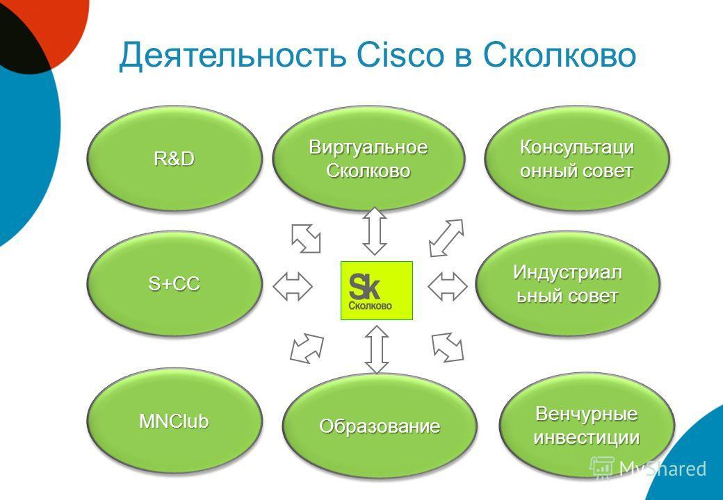 Деятельность Cisco в Сколково R&DR&D Виртуальное Сколково S+CCS+CC MNClubMNClub Венчурные инвестиции Индустриал ьный совет Консультаци онный совет ОбразованиеОбразование