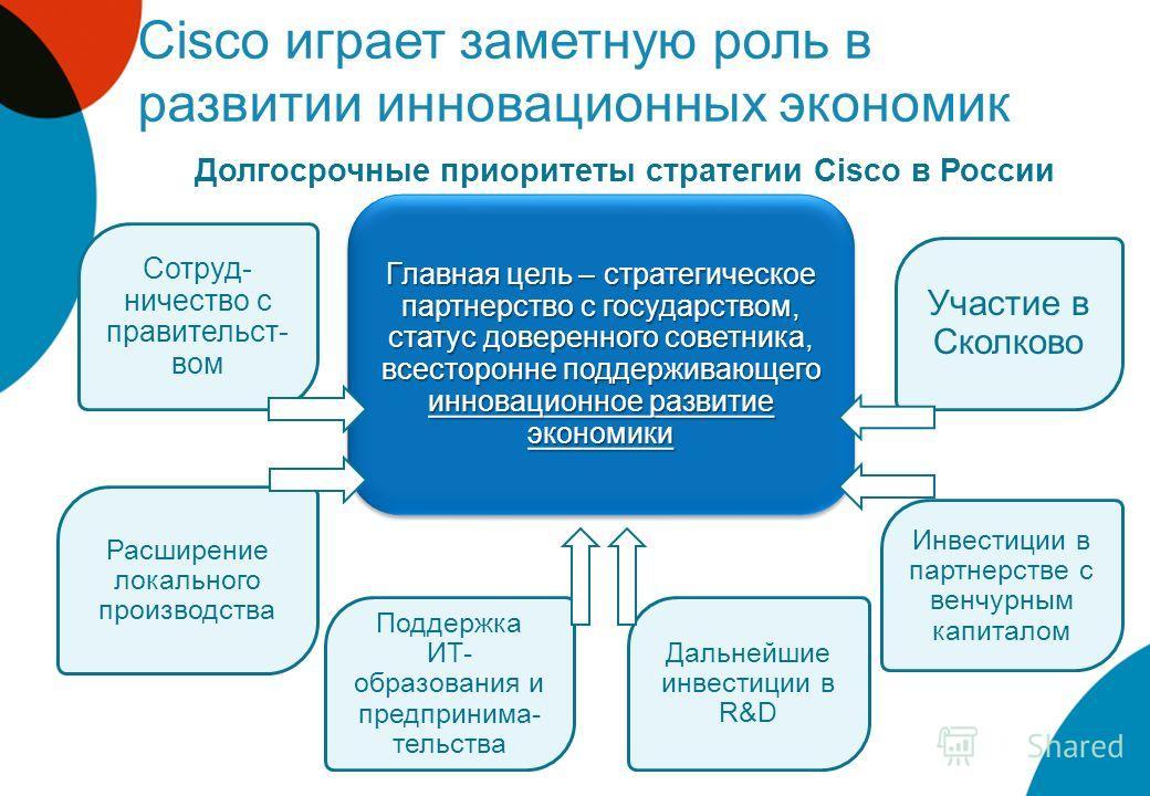 Cisco играет заметную роль в развитии инновационных экономик Главная цель – стратегическое партнерство с государством, статус доверенного советника, всесторонне поддерживающего инновационное развитие экономики Сотруд- ничество с правительст- вом Расш