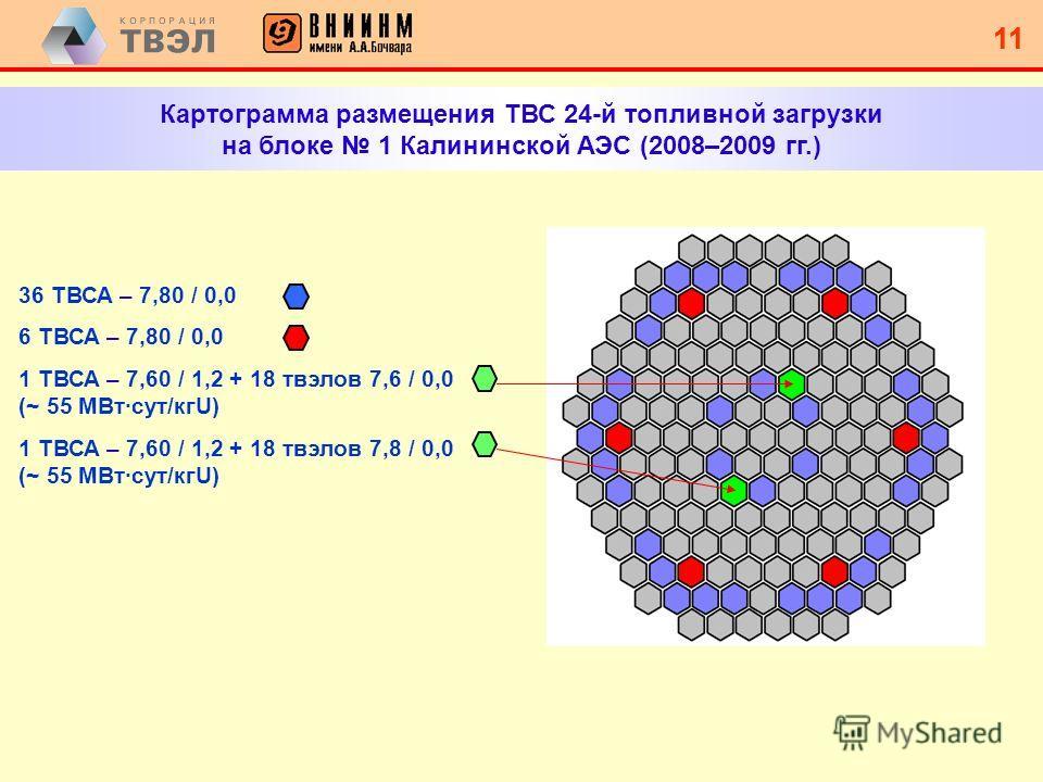 10 Область 13-й ДРОбласть 2-й ДР Состояние поверхности твэлов ТВСА после 2-х лет эксплуатации