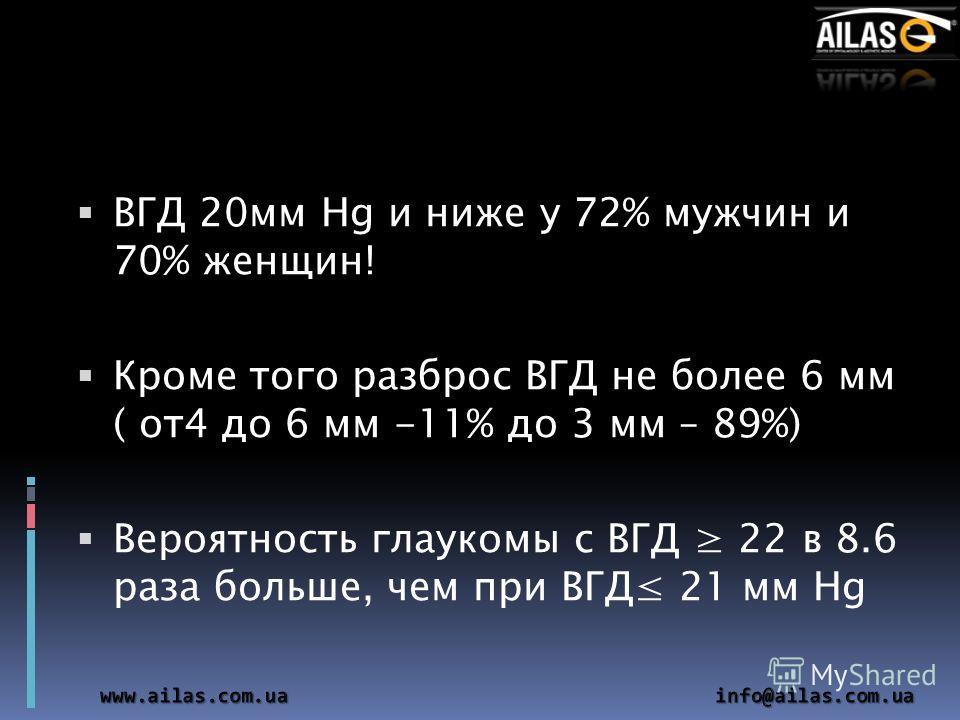 ВГД 20мм Hg и ниже у 72% мужчин и 70% женщин! Кроме того разброс ВГД не более 6 мм ( от4 до 6 мм -11% до 3 мм – 89%) Вероятность глаукомы с ВГД 22 в 8.6 раза больше, чем при ВГД 21 мм Hg
