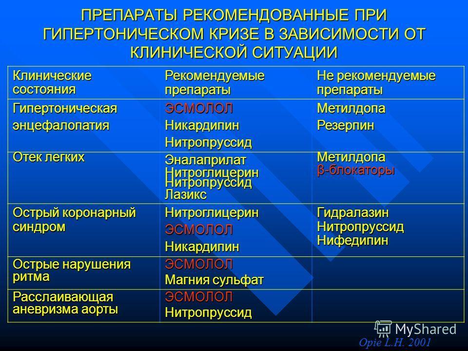ПРЕПАРАТЫ РЕКОМЕНДОВАННЫЕ ПРИ ГИПЕРТОНИЧЕСКОМ КРИЗЕ В ЗАВИСИМОСТИ ОТ КЛИНИЧЕСКОЙ СИТУАЦИИ Клинические состояния Рекомендуемые препараты Не рекомендуемые препараты ГипертоническаяэнцефалопатияЭСМОЛОЛНикардипинНитропруссидМетилдопаРезерпин Отек легких