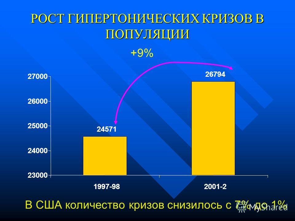 РОСТ ГИПЕРТОНИЧЕСКИХ КРИЗОВ В ПОПУЛЯЦИИ 24571 26794 23000 24000 25000 26000 27000 1997-982001-2 +9% В США количество кризов снизилось с 7% до 1%