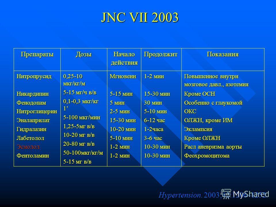 JNC VII 2003 Hypertension. 2003;42:1206–1252. ПрепаратыДозы Начало действия ПродолжитПоказания НитропрусидНикардипинФенодопамНитроглицеринЭналаприлатГидралазинЛабетололЭсмололФентоламин 0,25-10 мкг/кг/м 5-15 мг/ч в/в 0,1-0,3 мкг/кг 1 5-100 мкг/мин 1,