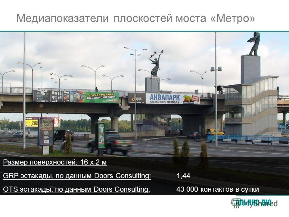 АЛЬЯНС-ЛIС Медиапоказатели плоскостей моста «Метро» GRP эстакады, по данным Doors Consulting:1,44 Размер поверхностей: 16 x 2 м OTS эстакады, по данным Doors Consulting:43 000 контактов в сутки
