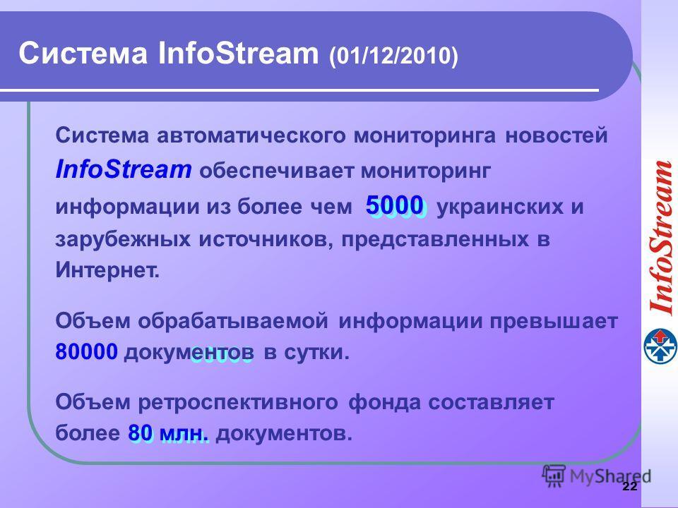 22 80 млн. 80000 5000 Система InfoStream (01/12/2010) Система автоматического мониторинга новостей InfoStream обеспечивает мониторинг информации из более чем 5000 украинских и зарубежных источников, представленных в Интернет. Объем обрабатываемой инф