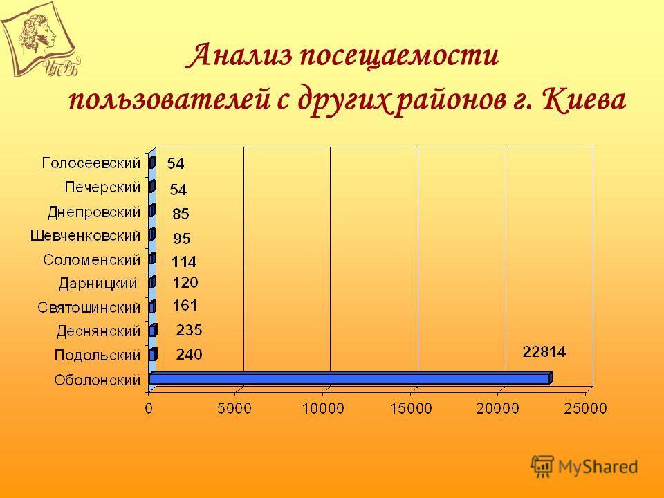 Анализ посещаемости пользователей с других районов г. Киева