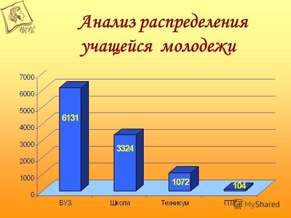 Анализ распределения учащейся молодежи