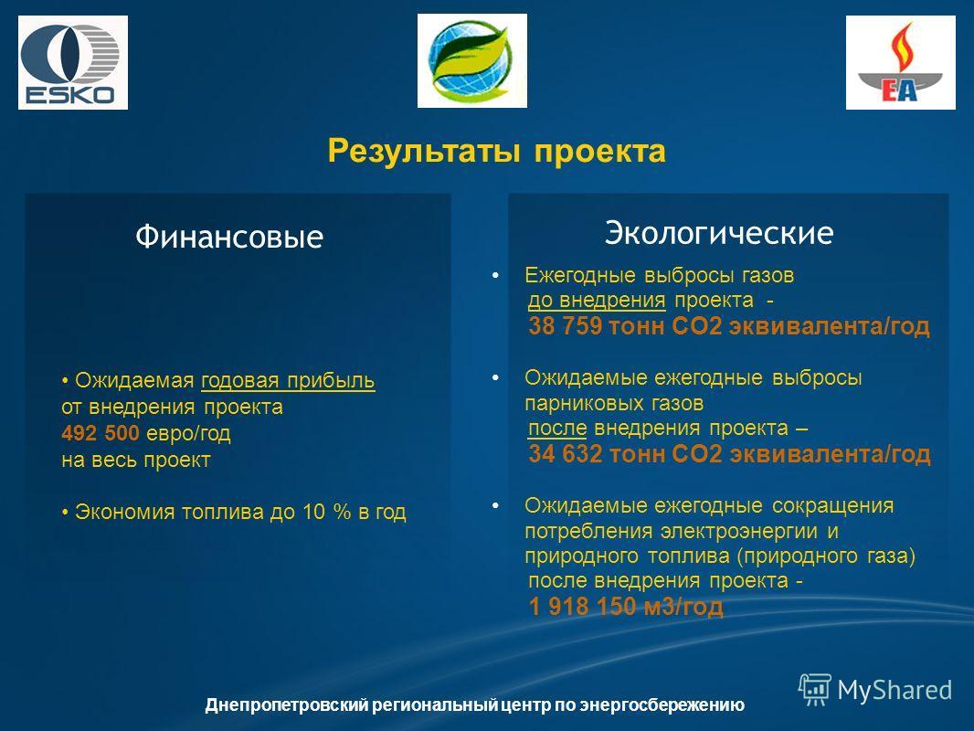 Результаты проекта Финансовые Экологические Ежегодные выбросы газов до внедрения проекта - 38 759 тонн CO2 эквивалента/год Ожидаемые ежегодные выбросы парниковых газов после внедрения проекта – 34 632 тонн CO2 эквивалента/год Ожидаемые ежегодные сокр