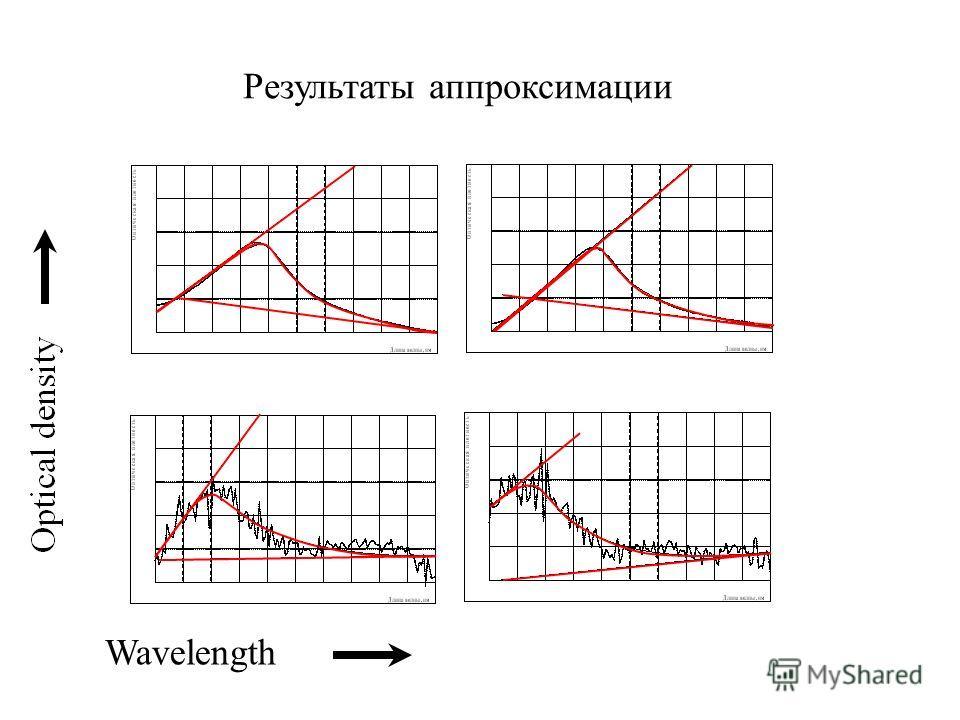 Результаты аппроксимации Wavelength