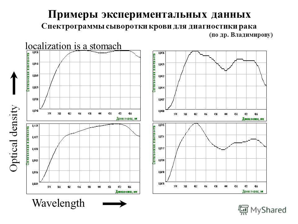 Wavelength localization is a stomach Примеры экспериментальных данных Спектрограммы сыворотки крови для диагностики рака (по др. Владимирову)