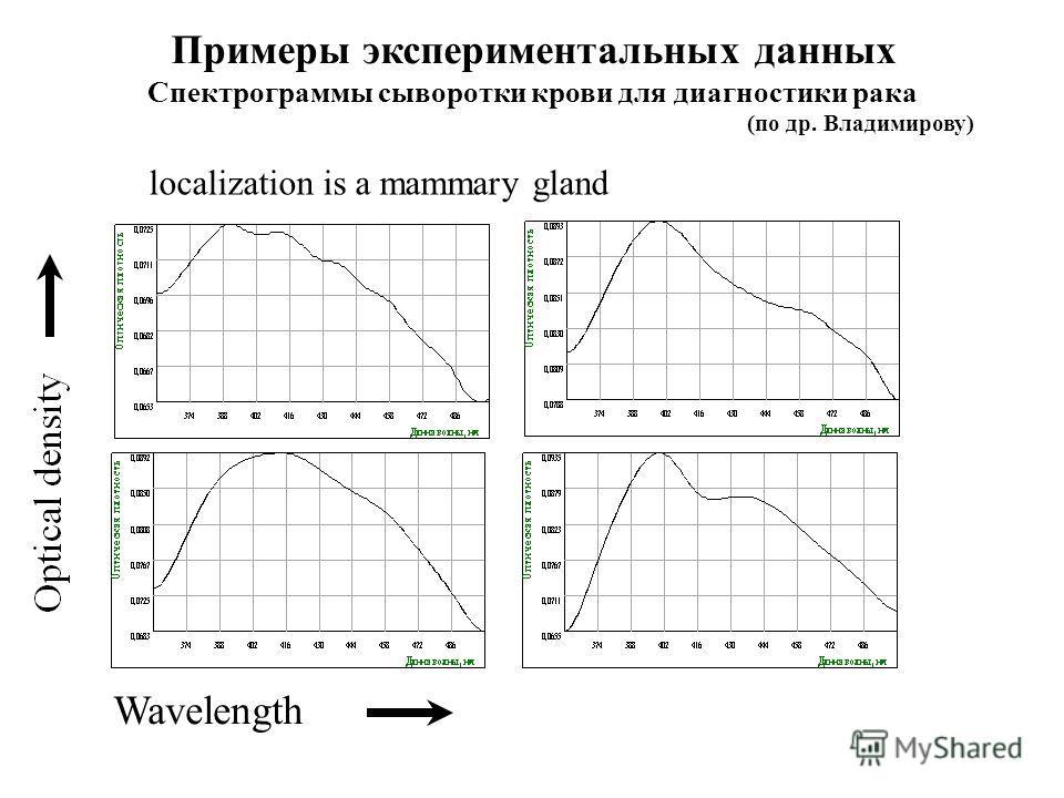 Wavelength localization is a mammary gland Примеры экспериментальных данных Спектрограммы сыворотки крови для диагностики рака (по др. Владимирову)
