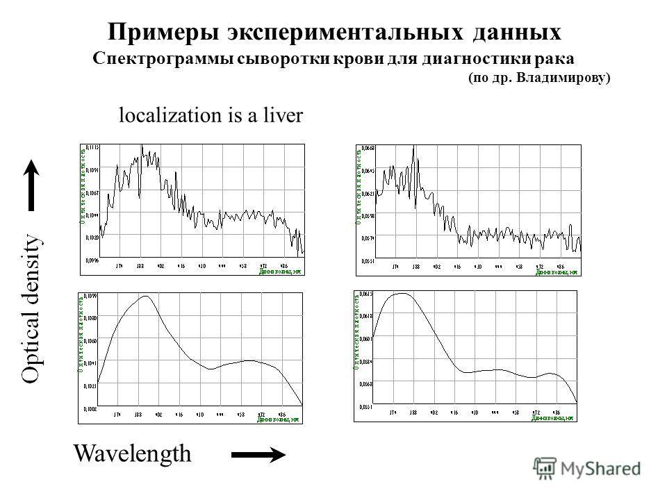 Wavelength localization is a liver Примеры экспериментальных данных Спектрограммы сыворотки крови для диагностики рака (по др. Владимирову)