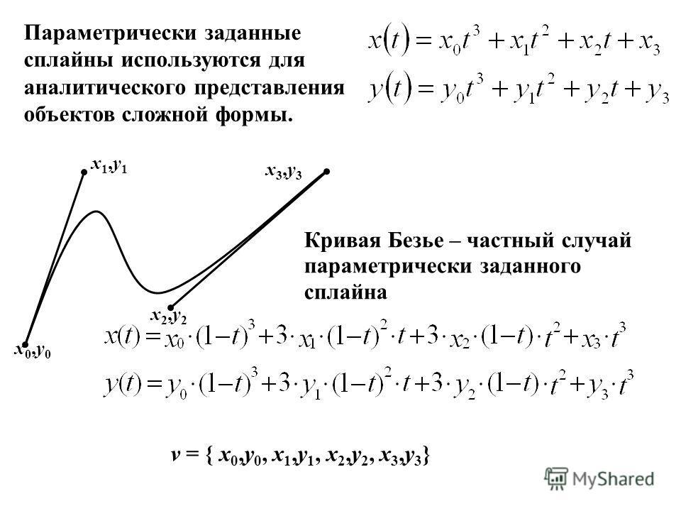 х0,у0х0,у0 х2,у2х2,у2 х3,у3х3,у3 х1,у1х1,у1 Кривая Безье – частный случай параметрически заданного сплайна v = { х 0,у 0, х 1,у 1, х 2,у 2, х 3,у 3 } Параметрически заданные сплайны используются для аналитического представления объектов сложной формы
