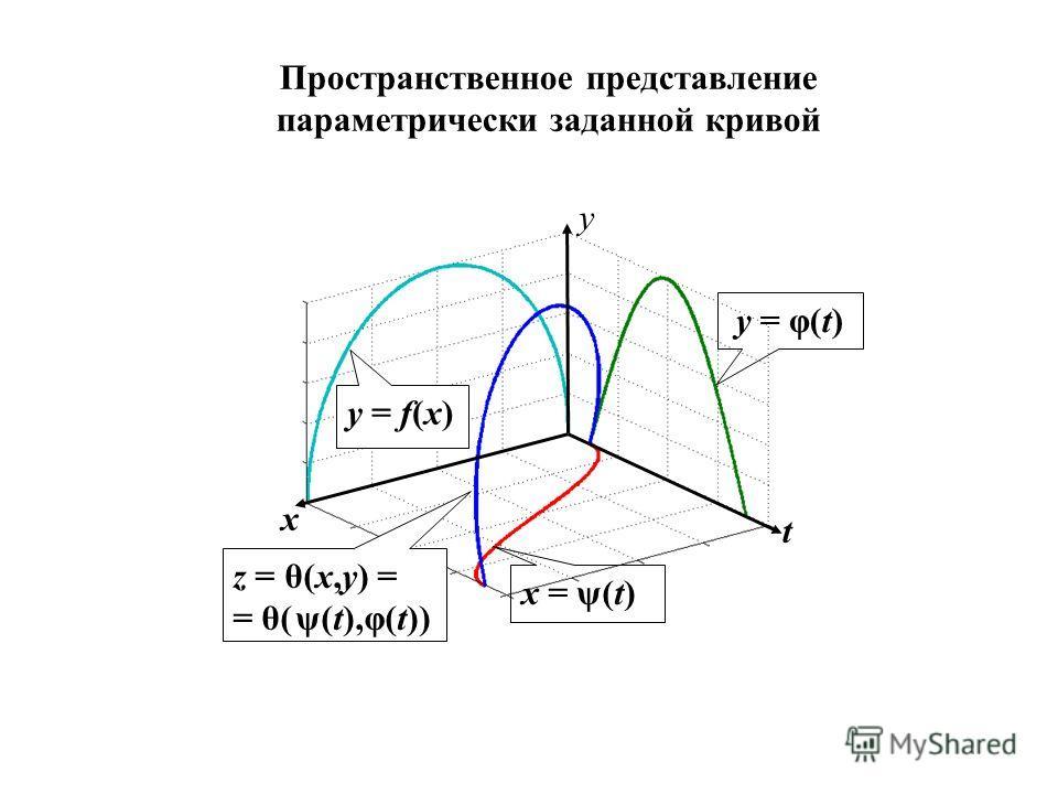 Пространственное представление параметрически заданной кривой t y x x = ψ(t) z = θ(x,y) = = θ( ψ(t),φ(t)) y = f(x) y = φ(t)