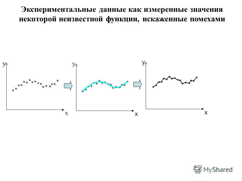 Экспериментальные данные как измеренные значения некоторой неизвестной функции, искаженные помехами y x y x y x