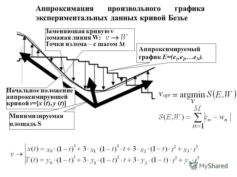 Начальное положение аппроксимирующей кривой v=[x (t), y (t)] Аппроксимируемый график E=(e 1,e 2,…e N ). Минимизируемая площадь S Аппроксимация произвольного графика экспериментальных данных кривой Безье Заменяющая кривую v ломаная линия W: Точки изло