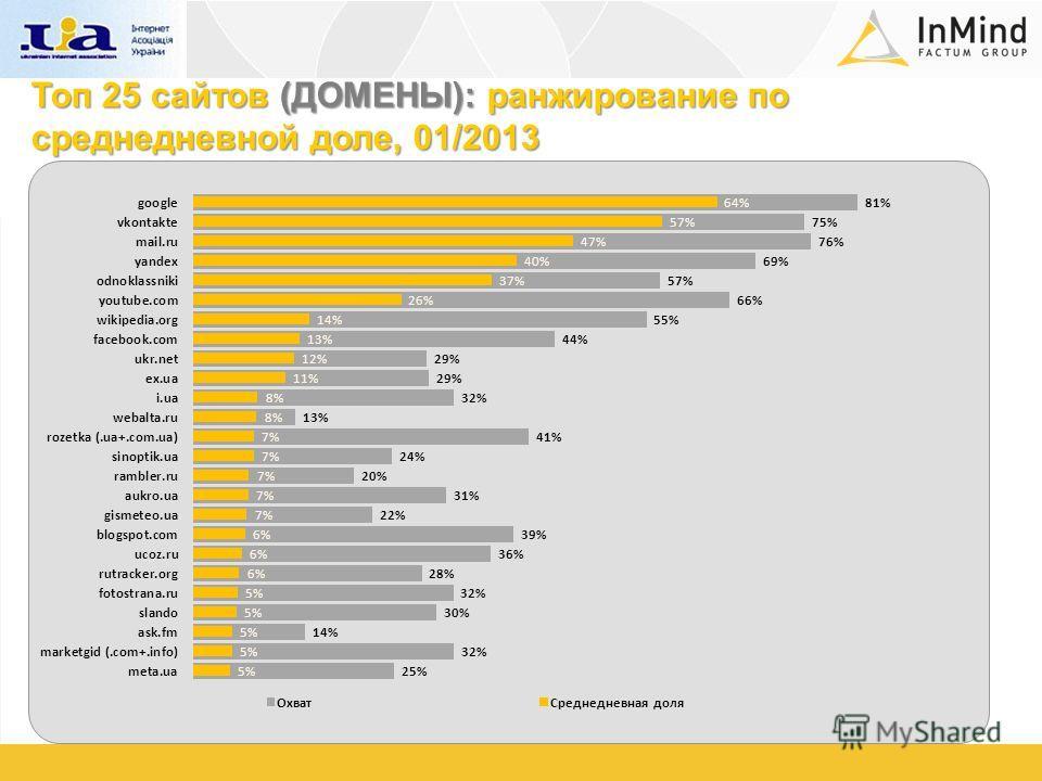 Топ 25 сайтов (ДОМЕНЫ): ранжирование по среднедневной доле, 01/2013