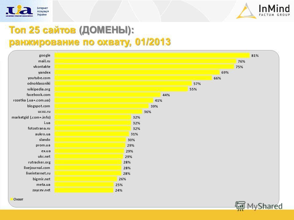 Топ 25 сайтов (ДОМЕНЫ): ранжирование по охвату, 01/2013