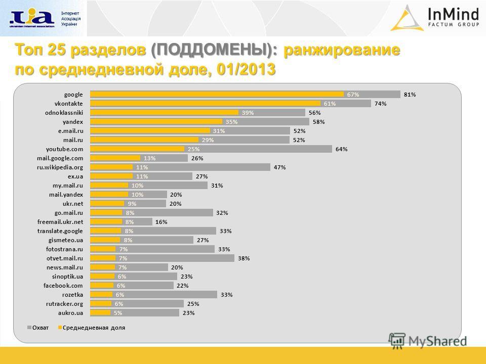 Топ 25 разделов (ПОДДОМЕНЫ): ранжирование по среднедневной доле, 01/2013