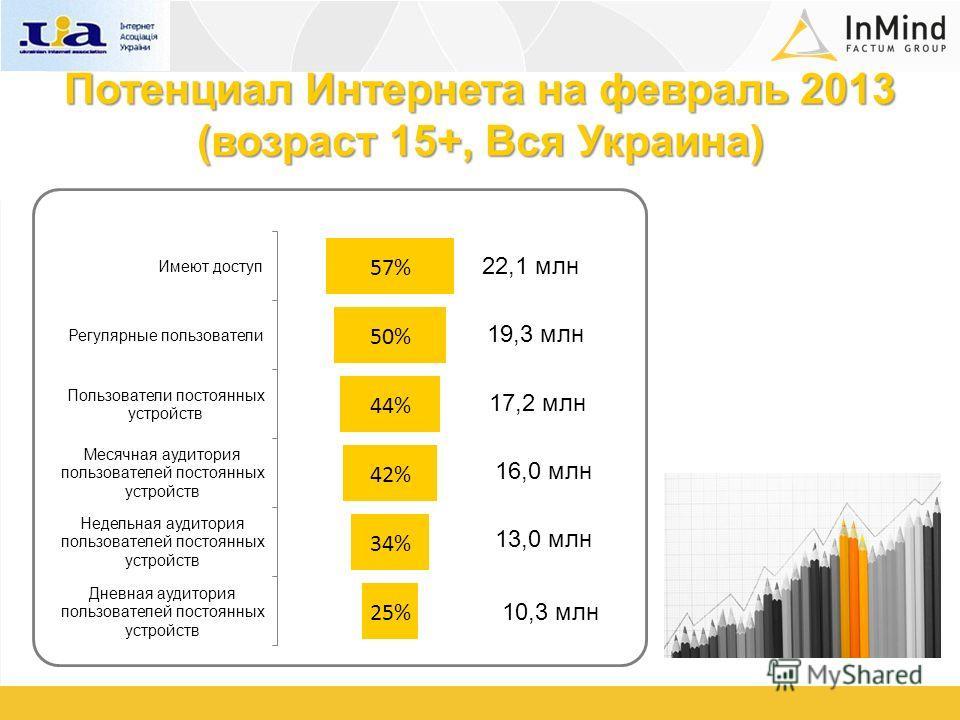 Потенциал Интернета на февраль 2013 (возраст 15+, Вся Украина) 22,1 млн 19,3 млн 17,2 млн 16,0 млн 13,0 млн 10,3 млн