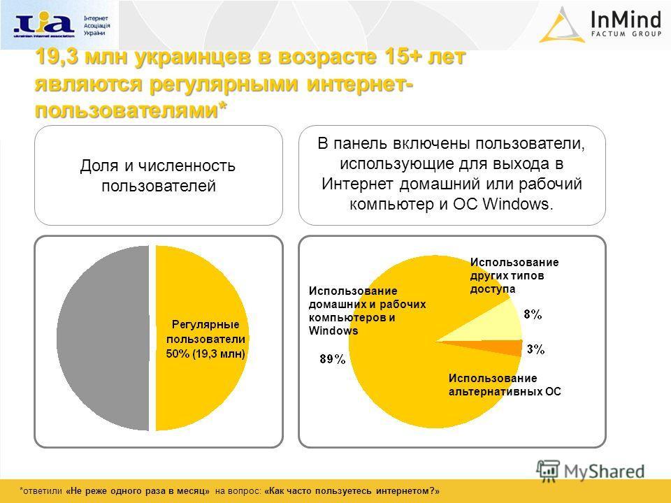 19,3 млн украинцев в возрасте 15+ лет являются регулярными интернет- пользователями* Доля и численность пользователей В панель включены пользователи, использующие для выхода в Интернет домашний или рабочий компьютер и ОС Windows. Использование альтер