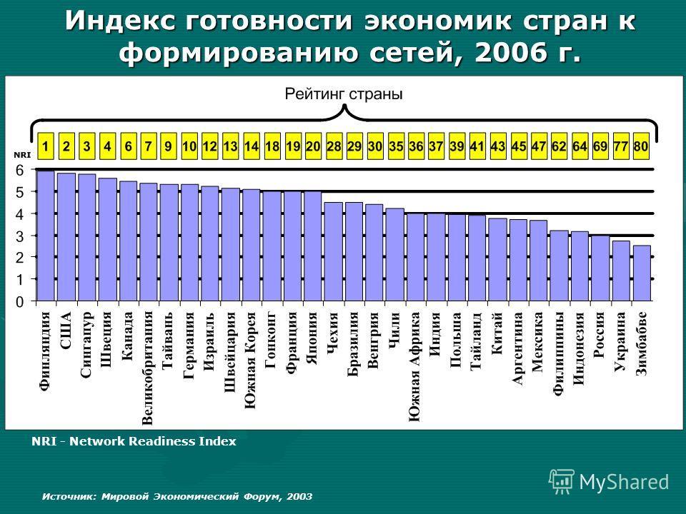Индекс готовности экономик стран к формированию сетей, 2006 г. Источник: Мировой Экономический Форум, 2003 NRI - Network Readiness Index