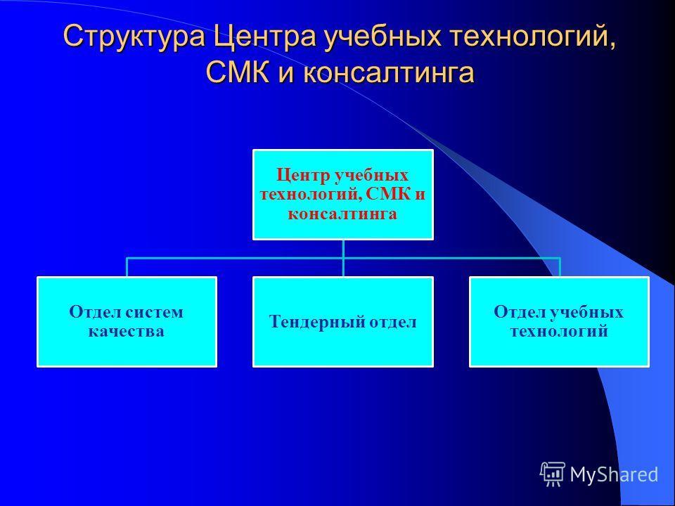Структура Центра учебных технологий, СМК и консалтинга Центр учебных технологий, СМК и консалтинга Отдел систем качества Тендерный отдел Отдел учебных технологий