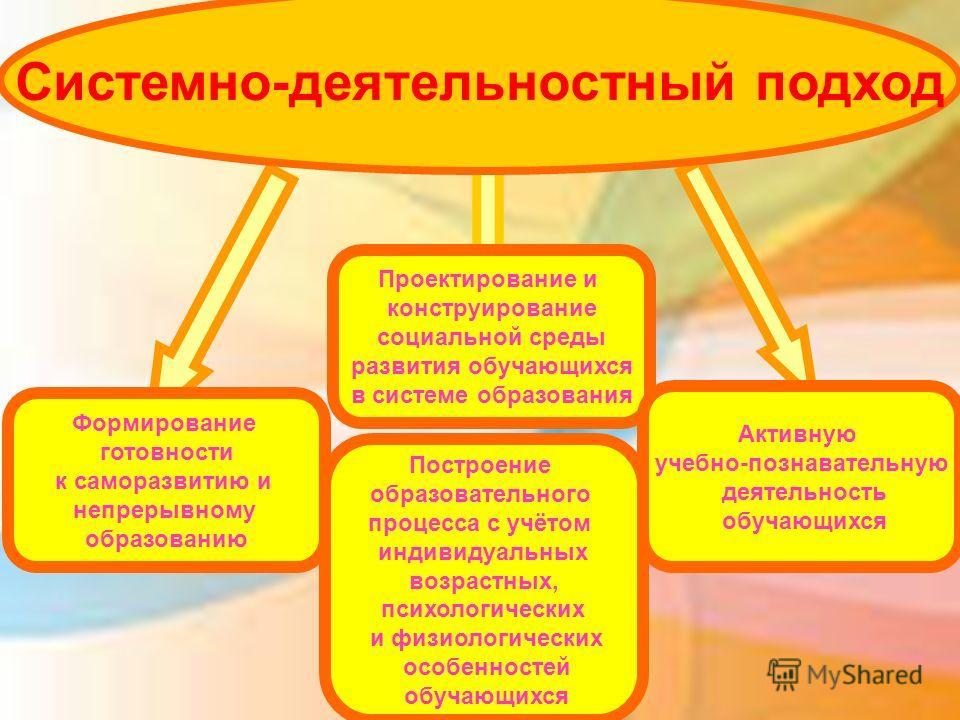 Структура ФГОС Формирование готовности к саморазвитию и непрерывному образованию Проектирование и конструирование социальной среды развития обучающихся в системе образования Активную учебно-познавательную деятельность обучающихся Системно-деятельност