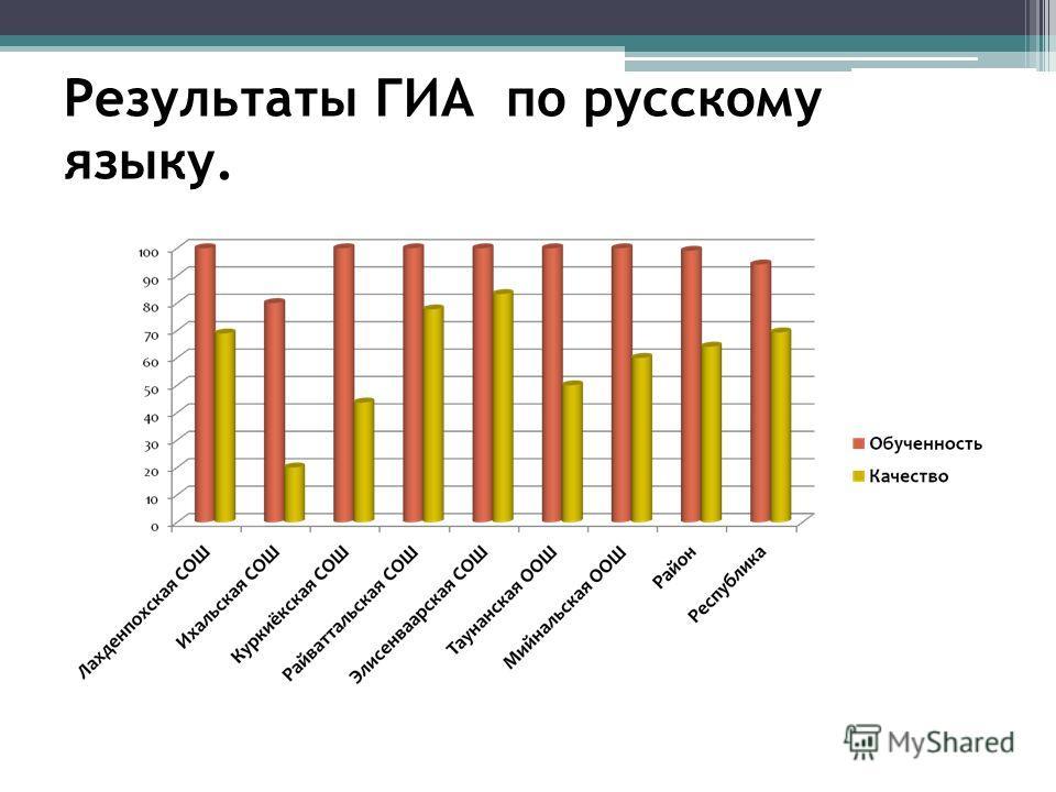 Результаты ГИА по русскому языку.