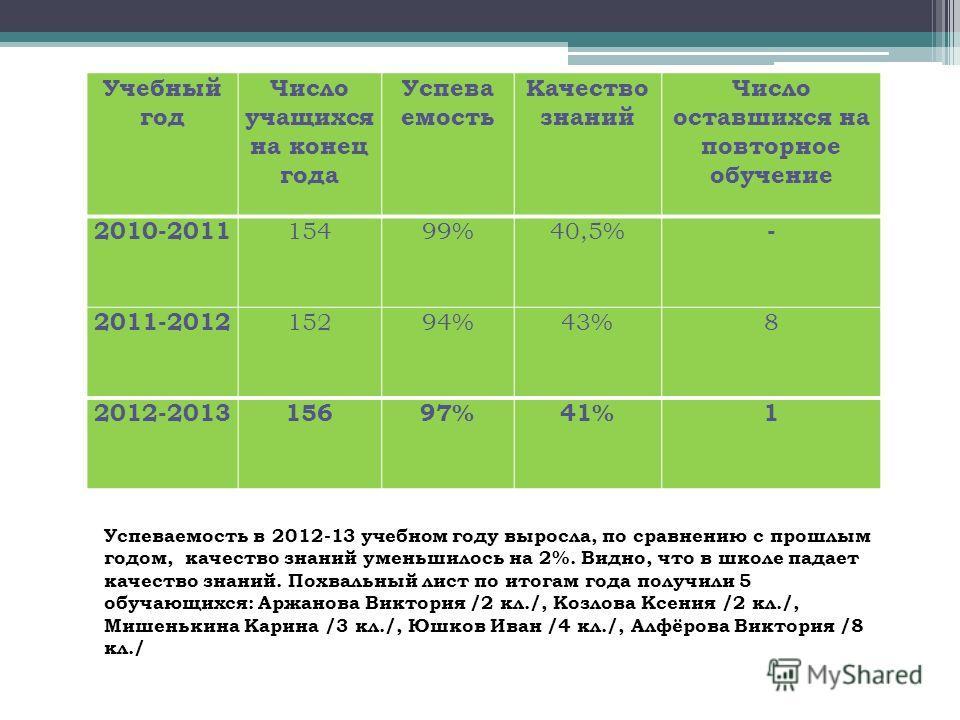 Учебный год Число учащихся на конец года Успева емость Качество знаний Число оставшихся на повторное обучение 2010-2011 15499%40,5% - 2011-2012 15294%43%8 2012-201315697%41%1 Успеваемость в 2012-13 учебном году выросла, по сравнению с прошлым годом,