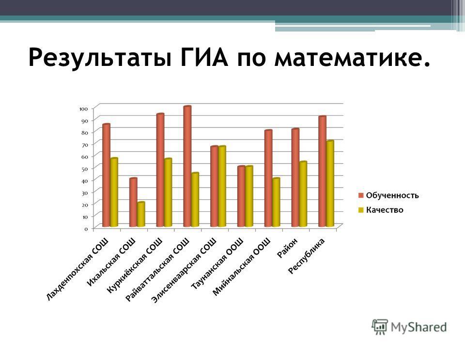 Результаты ГИА по математике.