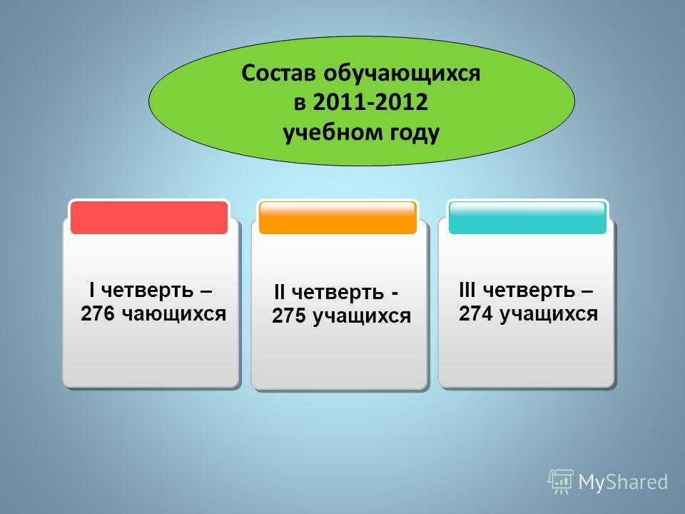 II четверть - 275 учащихся II четверть - 275 учащихся III четверть – 274 учащихся III четверть – 274 учащихся I четверть – 276 чающихся I четверть – 276 чающихся Состав обучающихся в 2011-2012 учебном году
