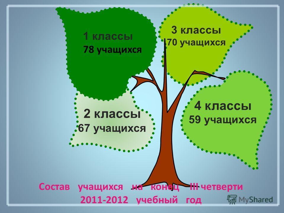 Состав учащихся на конец III четверти 2011-2012 учебный год 3 классы 70 учащихся 2 классы 67 учащихся 4 классы 59 учащихся 1 классы 78 учащихся