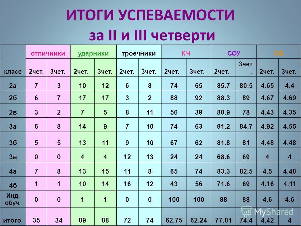 ИТОГИ УСПЕВАЕМОСТИ за II и III четверти класс отличникиударникитроечникиКЧСОУСБ 2чет.3чет.2чет.3чет.2чет.3чет.2чет.3чет.2чет. 3чет.2чет.3чет. 2а73101268746585.780.54.654.4 2б6717 32889288.3894.674.69 2в3275811563980.9784.434.35 3а68149710746391.284.7