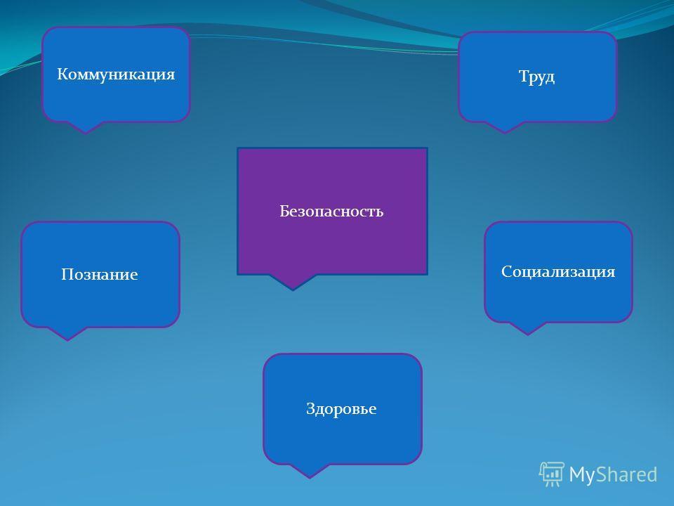 Коммуникация Труд Познание Здоровье Социализация