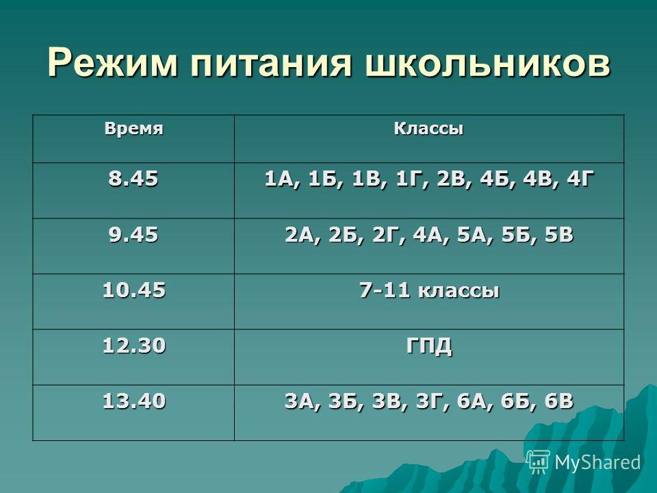 Режим питания школьников ВремяКлассы 8.45 1А, 1Б, 1В, 1Г, 2В, 4Б, 4В, 4Г 9.45 2А, 2Б, 2Г, 4А, 5А, 5Б, 5В 10.45 7-11 классы 12.30ГПД 13.40 3А, 3Б, 3В, 3Г, 6А, 6Б, 6В