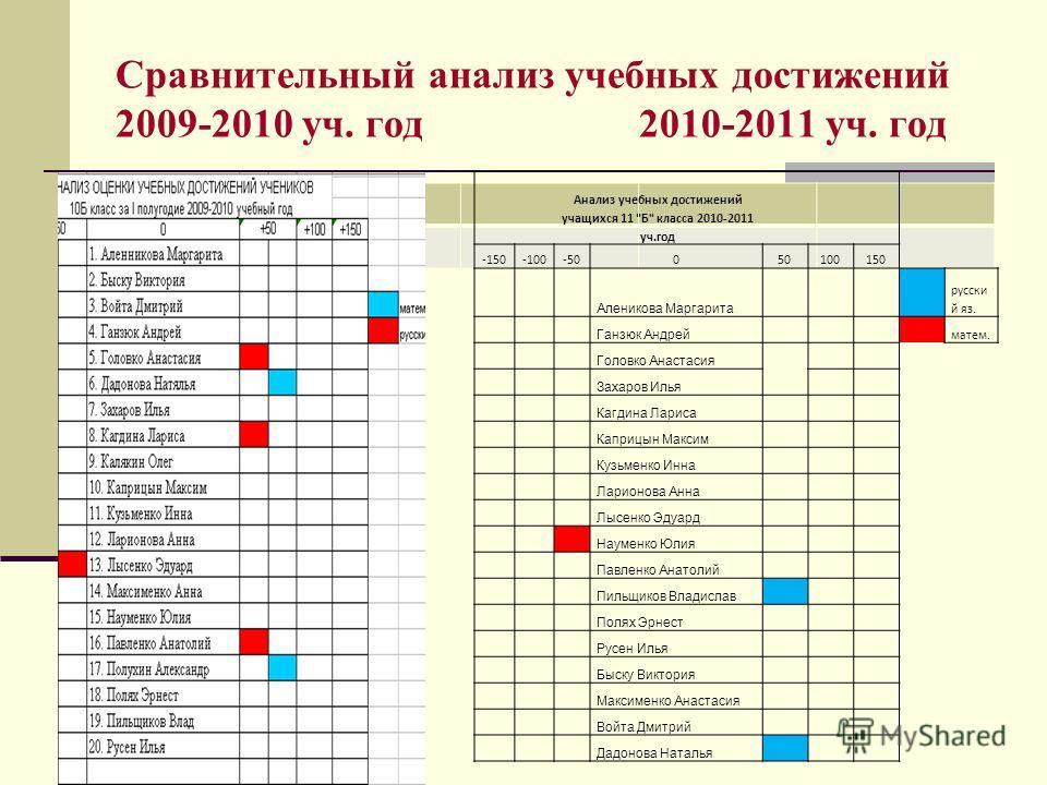 Сравнительный анализ учебных достижений 2009-2010 уч. год 2010-2011 уч. год Анализ учебных достижений учащихся 11