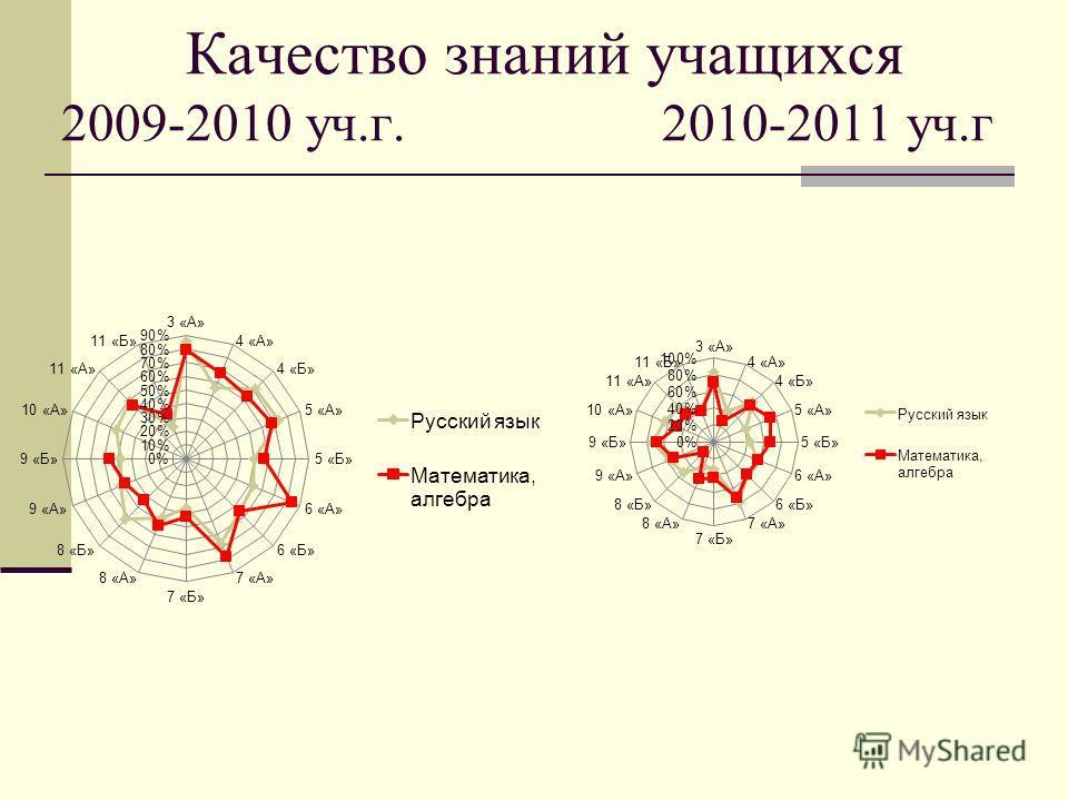 Качество знаний учащихся 2009-2010 уч.г. 2010-2011 уч.г