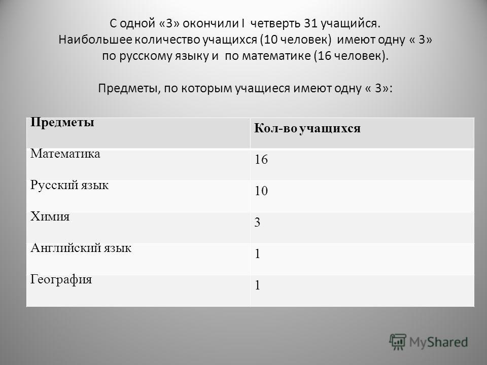 С одной «3» окончили I четверть 31 учащийся. Наибольшее количество учащихся (10 человек) имеют одну « 3» по русскому языку и по математике (16 человек). Предметы, по которым учащиеся имеют одну « 3»: Предметы Кол-во учащихся Математика 16 Русский язы